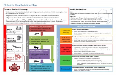 Ontario's Health Action Plan Placemat_shared